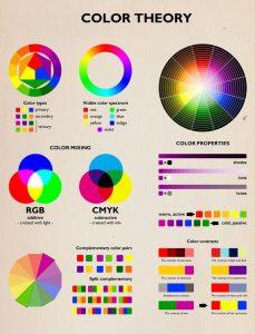 Θεωρία των Χρωμάτων και Μάρκετινγκ