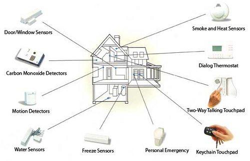 Συστήματα ασφαλείας εγκατάσταση